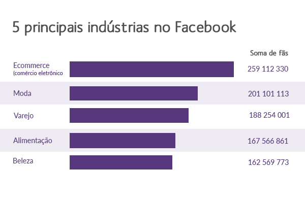 Marketing Digital para Empresas B2C Principais Industrias no Facebook