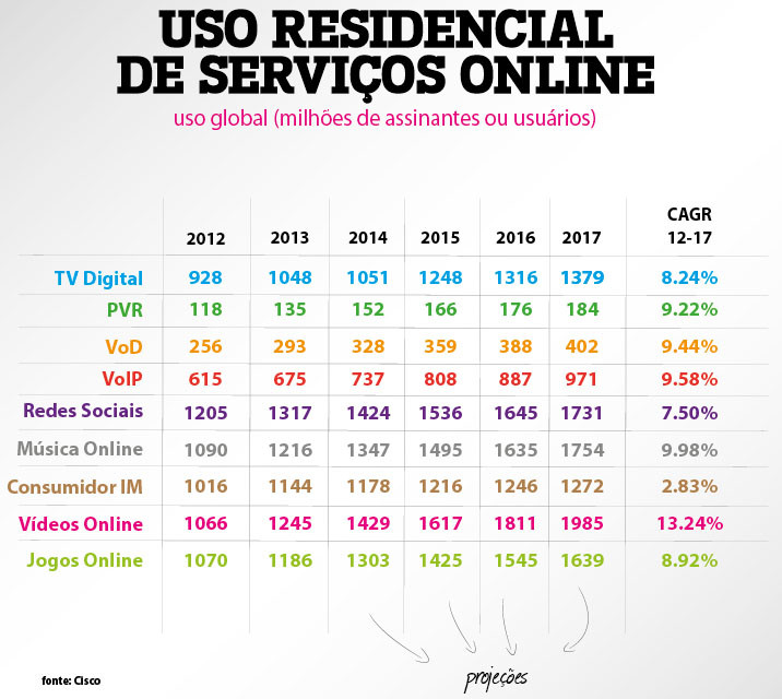 Marketing Digital para Empresas B2C Resultado da Cisco Visual Networking Index